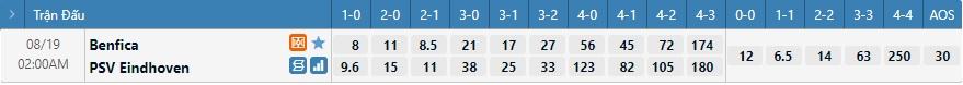 Tỷ lệ kèo tỷ số Benfica vs PSV