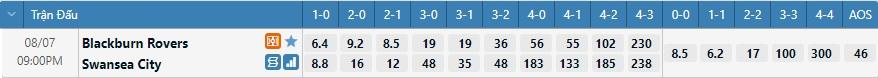 Tỷ lệ kèo tỷ số Blackburn vs Swansea