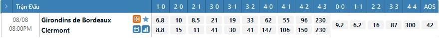 Tỷ lệ kèo tỷ số Bordeaux vs Clermont
