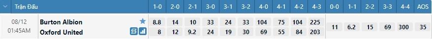 Tỷ lệ kèo tỷ số Burton Albion vs Oxford