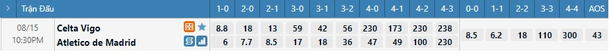 Tỷ lệ kèo tỷ số Celta Vigo vs Atletico