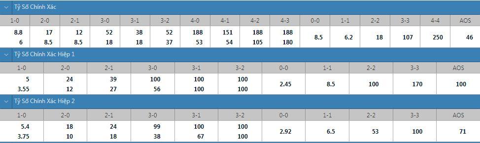 Tỷ lệ kèo tỷ số chính xác Alashkert vs Kairat