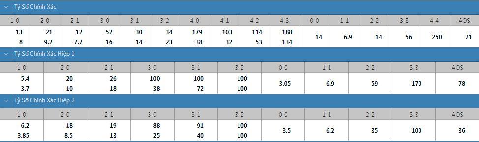 Tỷ lệ kèo tỷ số chính xác Anorthosis vs Rapid Vienna