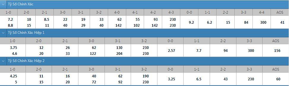 Tỷ lệ kèo tỷ số chính xác Bournemouth vs West Brom