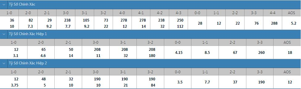 Tỷ lệ kèo tỷ số chính xác Brest vs PSG