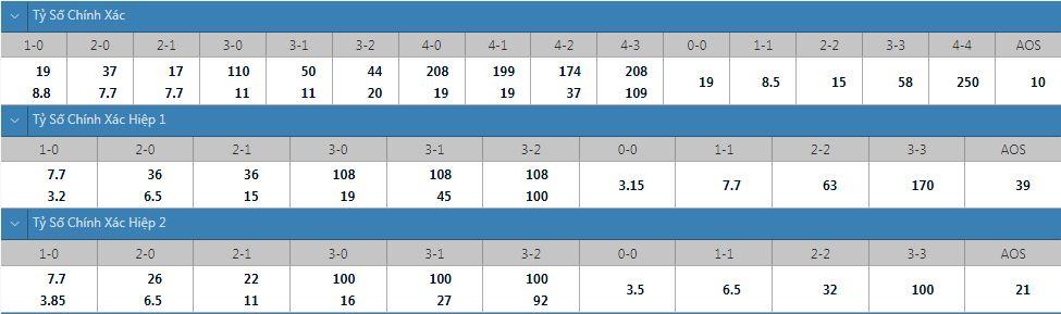 Tỷ lệ kèo tỷ số chính xác Brondby vs Salzburg