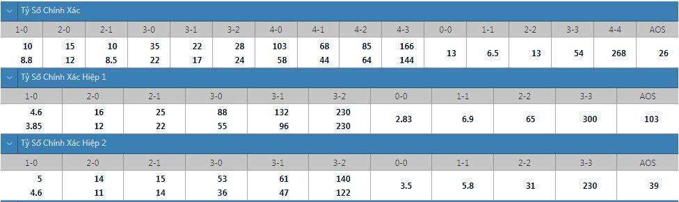 Tỷ lệ kèo tỷ số chính xác Burnley vs Leeds