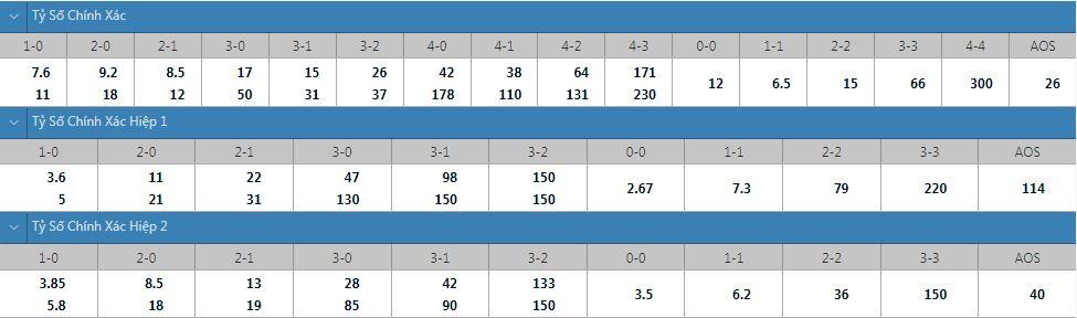 Tỷ lệ kèo tỷ số chính xác Cagliari vs Spezia