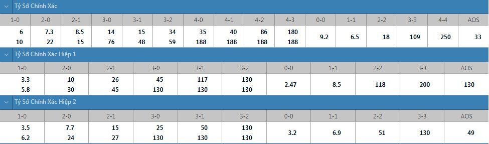 Tỷ lệ kèo tỷ số chính xác Chelsea vs Villarreal
