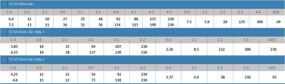 Tỷ lệ kèo tỷ số chính xác Coventry vs Nottingham