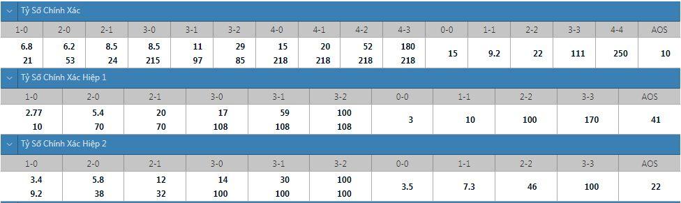 Tỷ lệ kèo tỷ số chính xác Dinamo Zagreb vs Sheriff