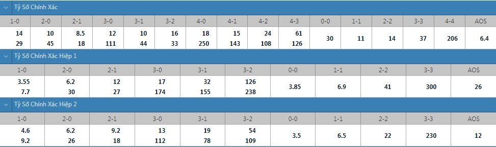 Tỷ lệ kèo tỷ số chính xác Dortmund vs Hoffenheim
