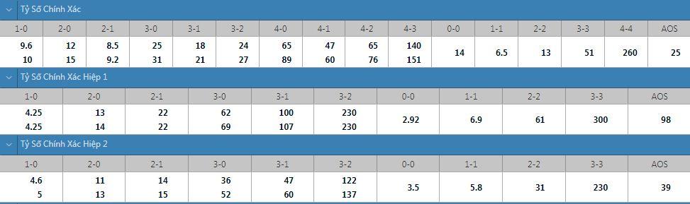 Tỷ lệ kèo tỷ số chính xác Dresden vs Paderborn