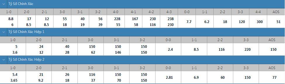 Tỷ lệ kèo tỷ số chính xác Elche vs Athletic Bilbao