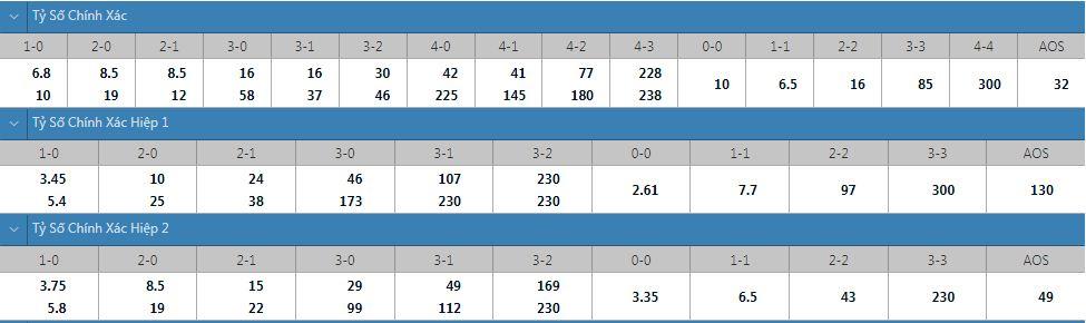 Tỷ lệ kèo tỷ số chính xác Everton vs Southampton