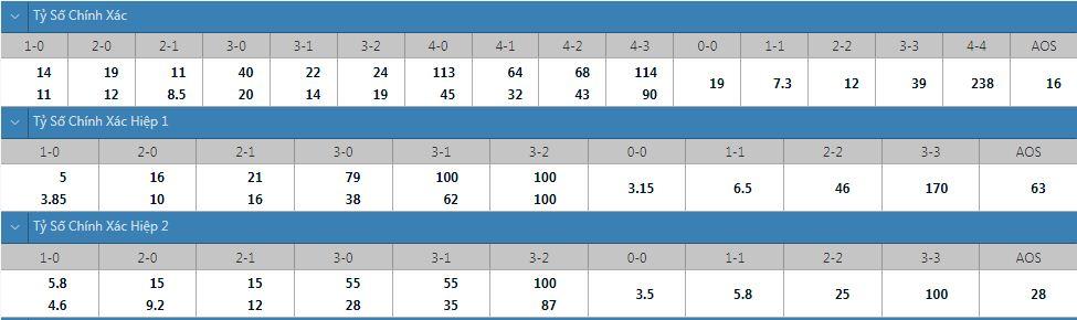 Tỷ lệ kèo tỷ số chính xác Ferencvaros vs Young Boys