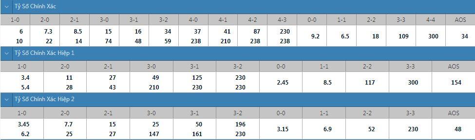 Tỷ lệ kèo tỷ số chính xác Fulham vs Middlesbrough