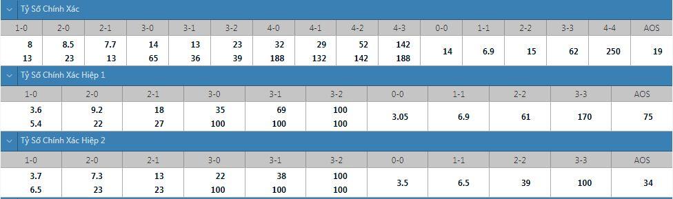 Tỷ lệ kèo tỷ số chính xác HJK vs Neftchi Baku