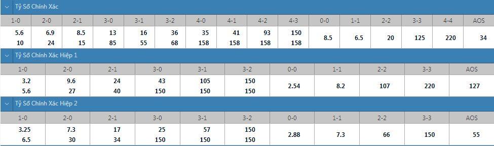 Tỷ lệ kèo tỷ số chính xác Inter Turku vs Honka