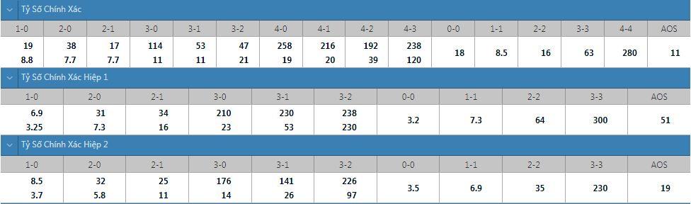 Tỷ lệ kèo tỷ số chính xác Kaiserslautern vs Gladbach