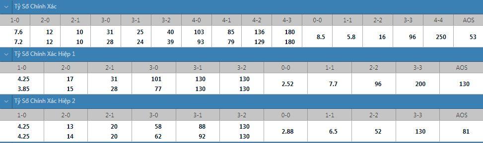 Tỷ lệ kèo tỷ số chính xác Akhmat Grozny vs Sochi