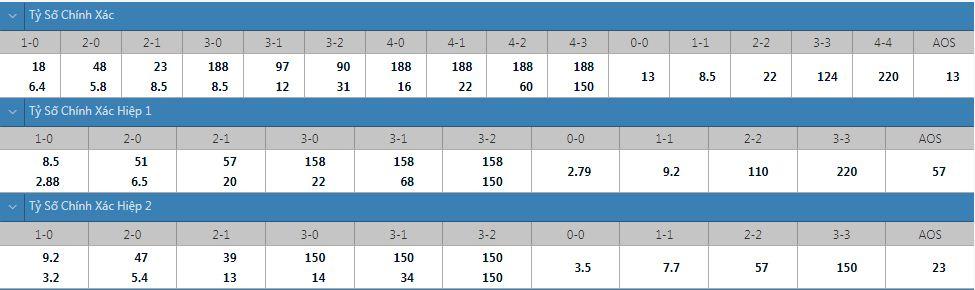Tỷ lệ kèo tỷ số chính xác KTP vs Inter Turku