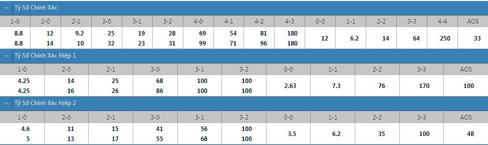 Tỷ lệ kèo tỷ số chính xác Ludogorets vs Malmo