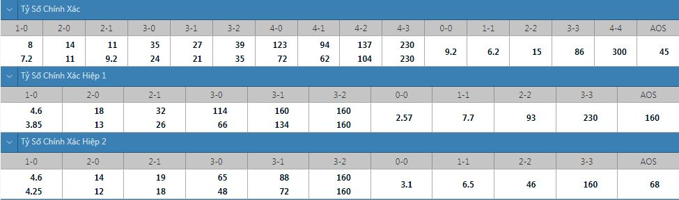 Tỷ lệ kèo tỷ số chính xác Ludogorets vs Olympiakos