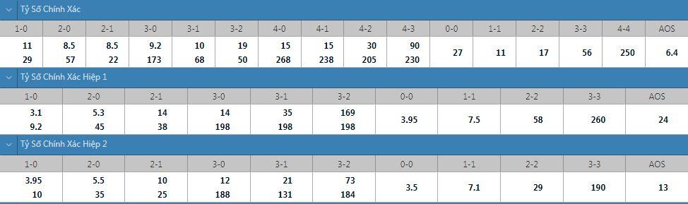 Tỷ lệ kèo tỷ số chính xác Lyon vs Brest