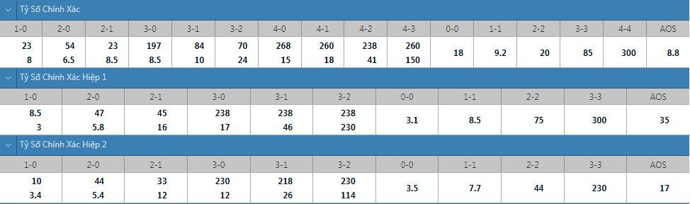 Tỷ lệ kèo tỷ số chính xác Mainz vs Leipzig