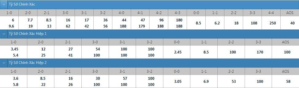 Tỷ lệ kèo tỷ số chính xác Malmo vs Ludogorets