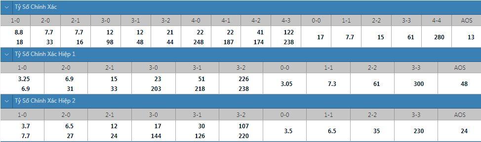Tỷ lệ kèo tỷ số chính xác Man United vs Leeds