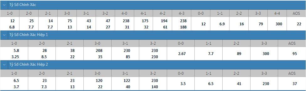 Tỷ lệ kèo tỷ số chính xác Na Uy vs Hà Lan