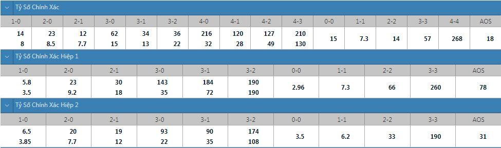 Tỷ lệ kèo tỷ số chính xác Nantes vs Lyon