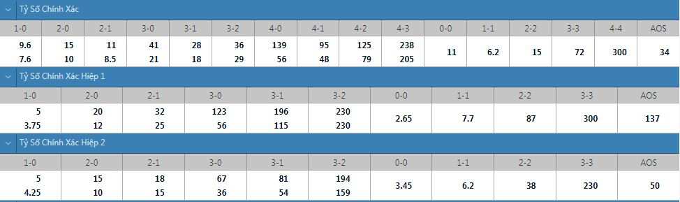 Tỷ lệ kèo tỷ số chính xác Newcastle vs West Ham