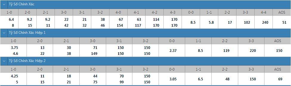 Tỷ lệ kèo tỷ số chính xác Newell's Old Boys vs Tucuman