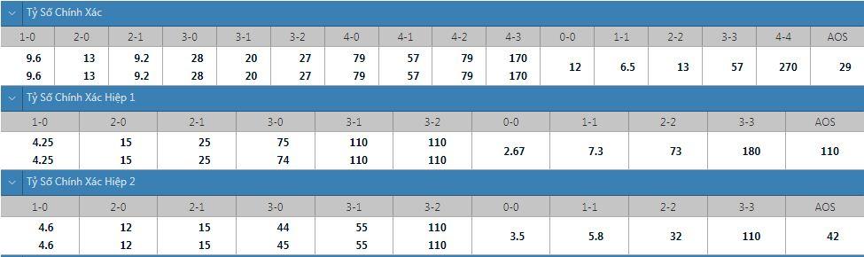 Tỷ lệ kèo tỷ số chính xác Nordsjaelland vs OB
