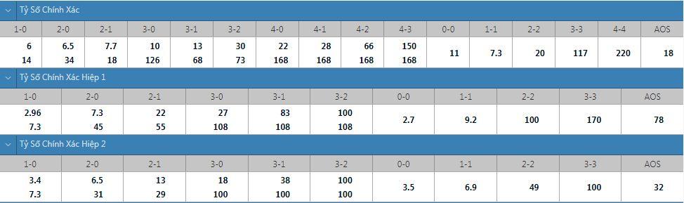 Tỷ lệ kèo tỷ số chính xác Rennes vs Rosenborg