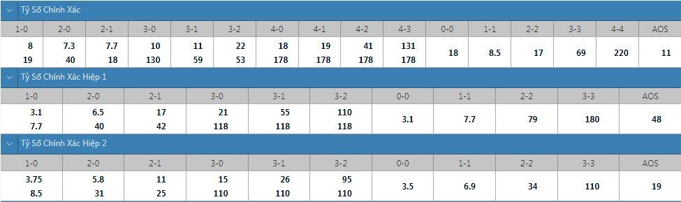 Tỷ lệ kèo tỷ số chính xác Roma vs Trabzonspor