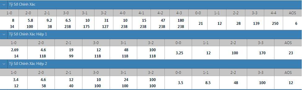 Tỷ lệ kèo tỷ số chính xác Salzburg vs Brondby