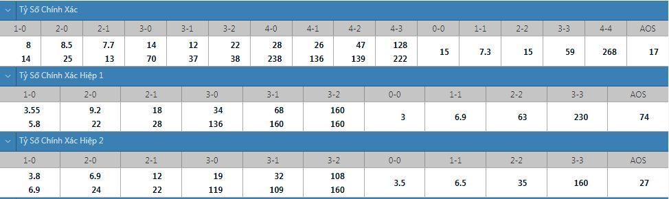 Tỷ lệ kèo tỷ số chính xác Shakhtar Donetsk vs Genk