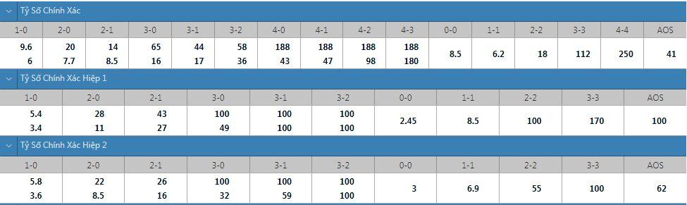 Tỷ lệ kèo tỷ số chính xác Sheriff vs Dinamo Zagreb