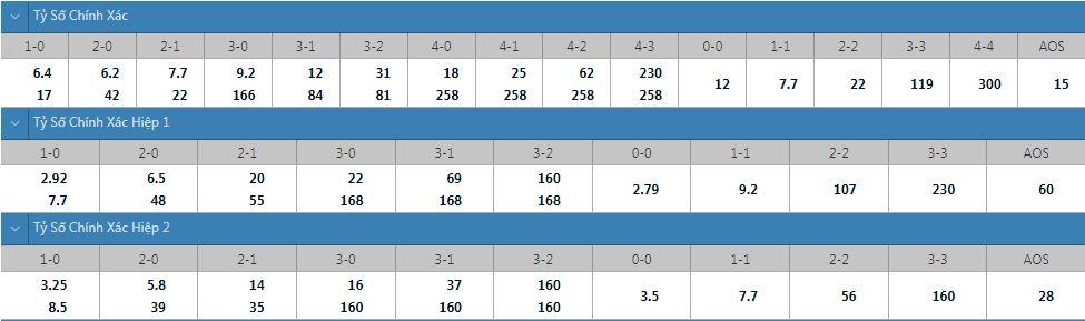 Tỷ lệ kèo tỷ số chính xác Slavia Prague vs Ferencvaros