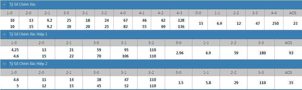 Tỷ lệ kèo tỷ số chính xác SonderjyskE vs Nordsjalland