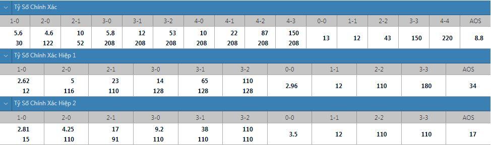 Tỷ lệ kèo tỷ số chính xác Tottenham vs Pacos Ferreira