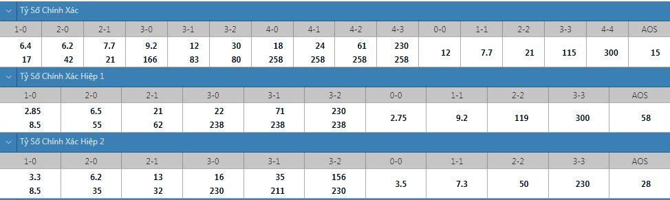 Tỷ lệ kèo tỷ số chính xác Tottenham vs Watford