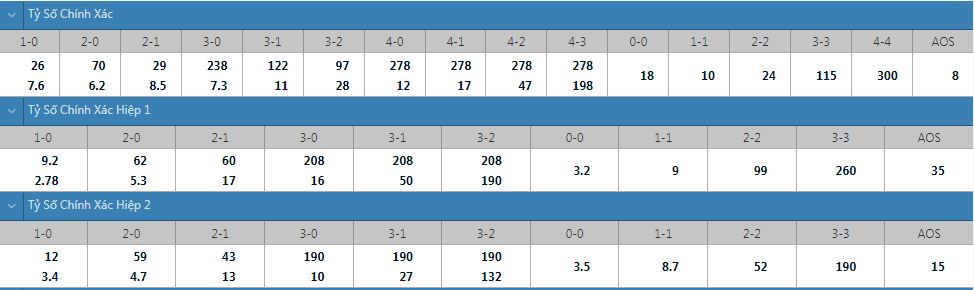 Tỷ lệ kèo tỷ số chính xác Troyes vs PSG