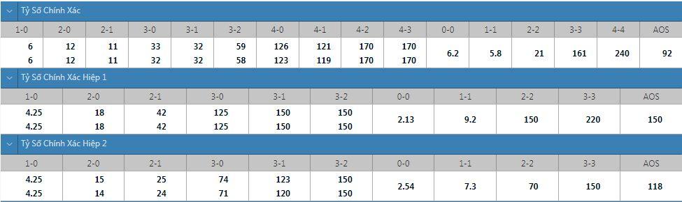 Tỷ lệ kèo tỷ số chính xác Union vs Argentinos Juniors