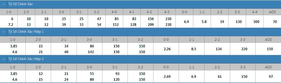 Tỷ lệ kèo tỷ số chính xác Valencia vs Getafe