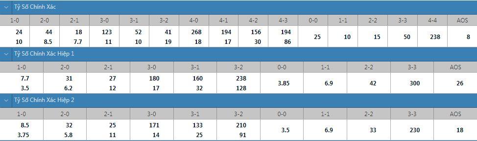 Tỷ lệ kèo tỷ số chính xác Viktoria vs Hoffenheim